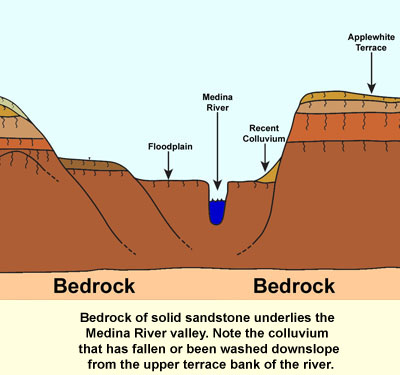 Geology vocabulary for Soil and geology