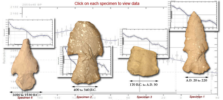 Radiocarbon dating analysis